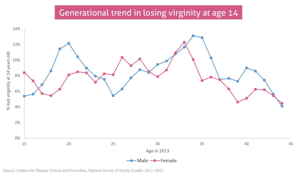 Loosing virginity men vs women