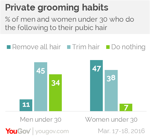 Do most girls shave their pussy